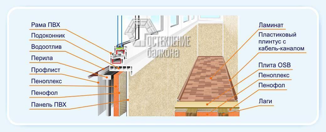 Технология отделки балкона